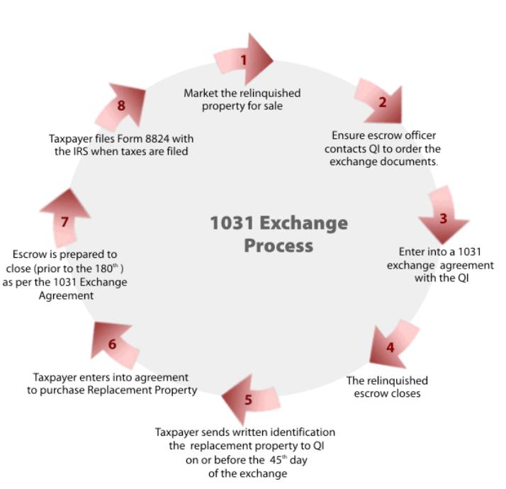 1031 Exchange Form Definition