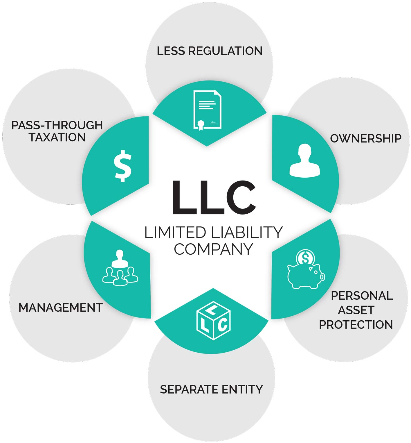 Benefits Of An Llc In New York State