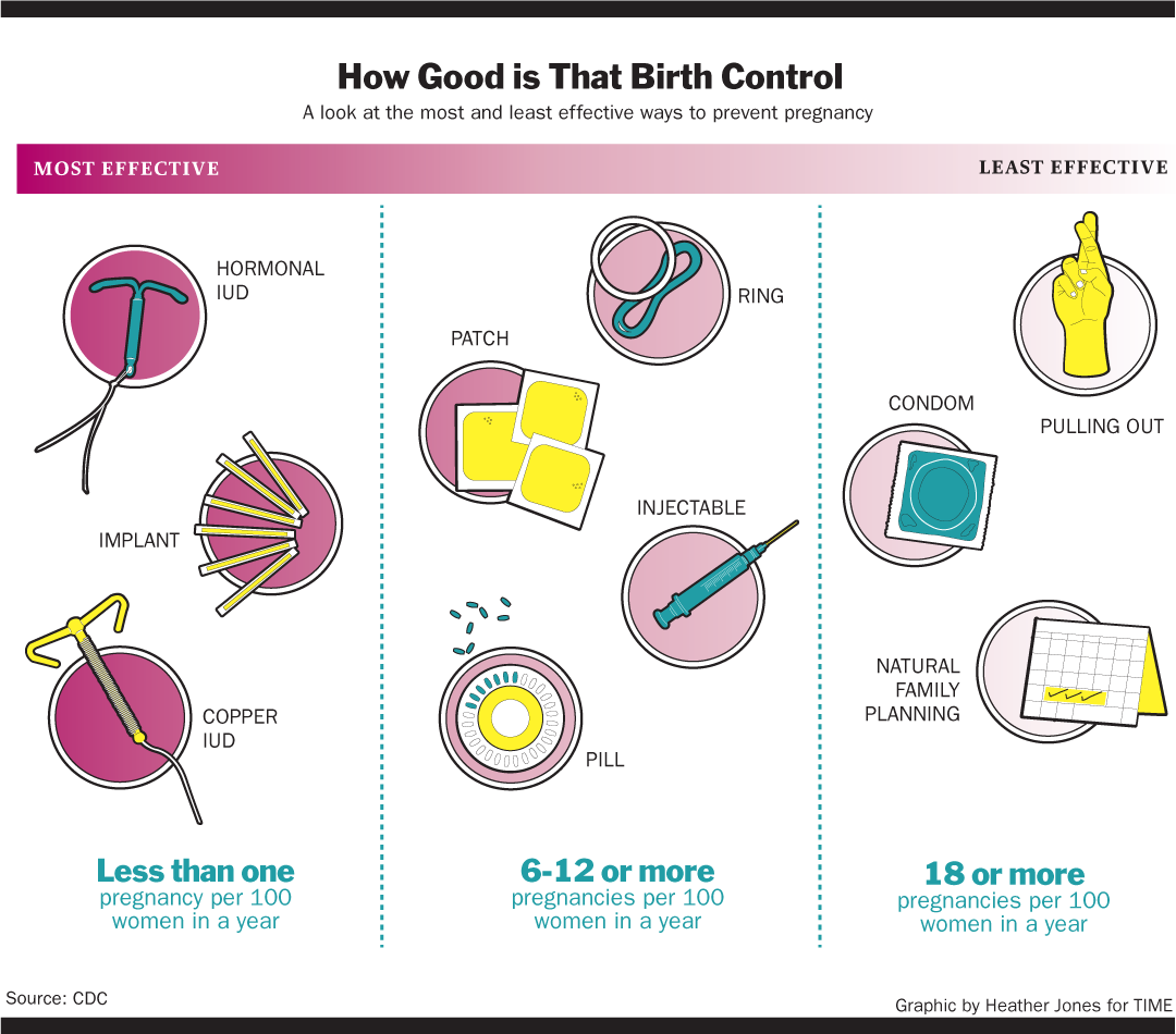 Other Forms Of Birth Control Besides Iud