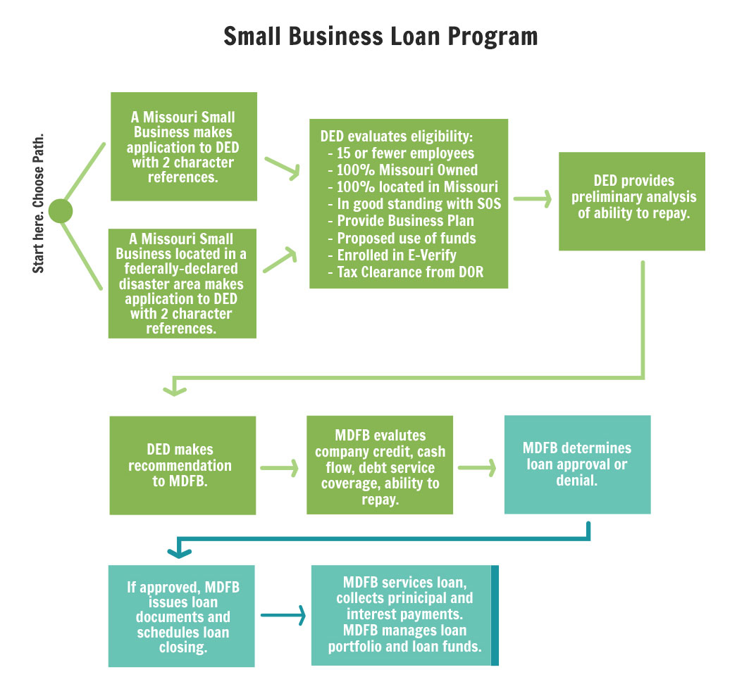 Small Business Loan Program   Department Of Economic Development With Small Business Loan Guidelines