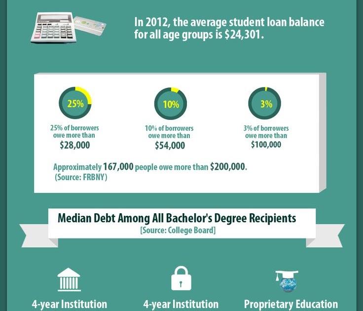 Unemployment Student Loan Deferment Form